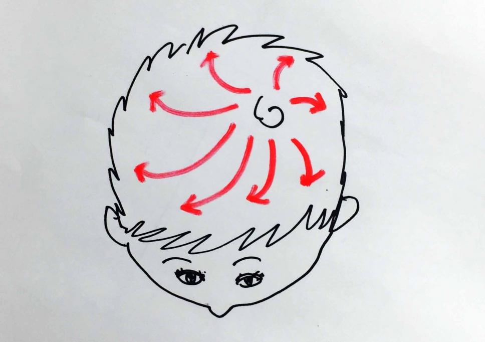 前髪,つむじの向き,分け目